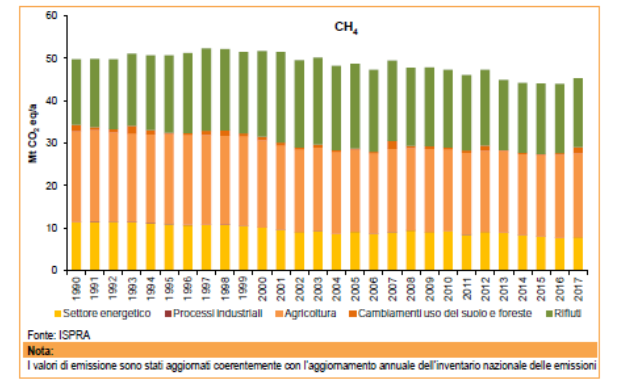 ISPRA-emissioni-nazionali-metano