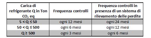 tabella-frequenza-controlli-f-gas.png